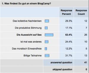 Amtliches Endergebnis der grossen Umfrage zum BlogCampSwitzerland bei hogenkamp.com